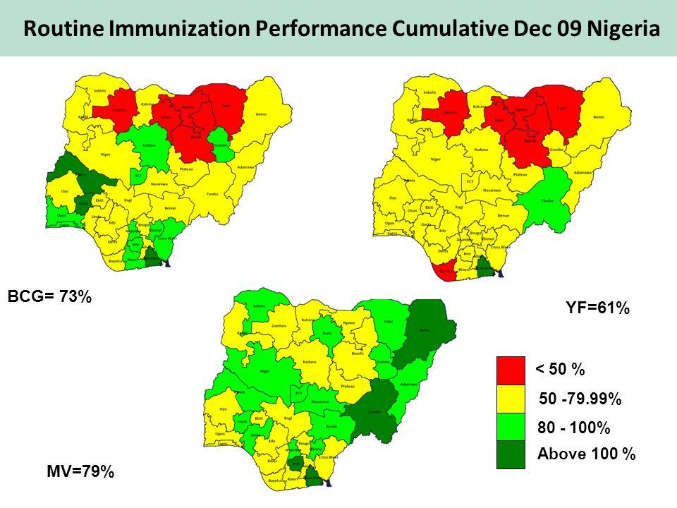 BCG= 73% YF=61% MV=79% < 50 % 50 -79.99% 80 - 100% Above 100 % Routine Immunization Performance Cumulative Dec 09 Nigeria