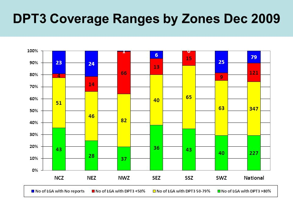 DPT3 Coverage Ranges by Zones Dec 2009