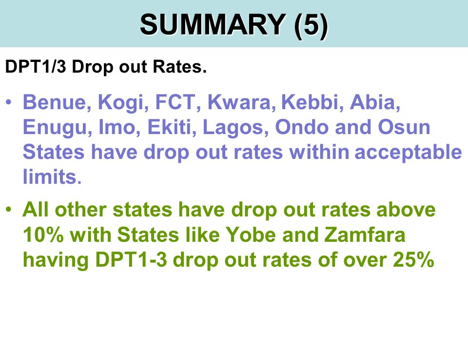 DPT1/3 Drop out Rates.
