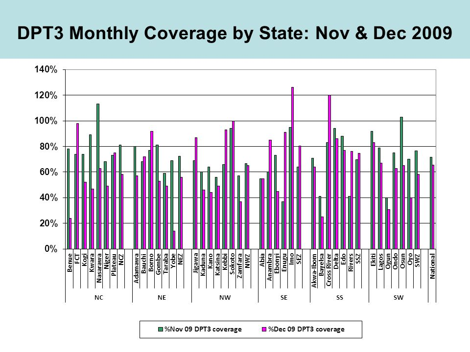 DPT3 Monthly Coverage by State: Nov & Dec 2009