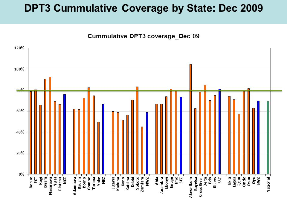 DPT3 Cummulative Coverage by State: Dec 2009