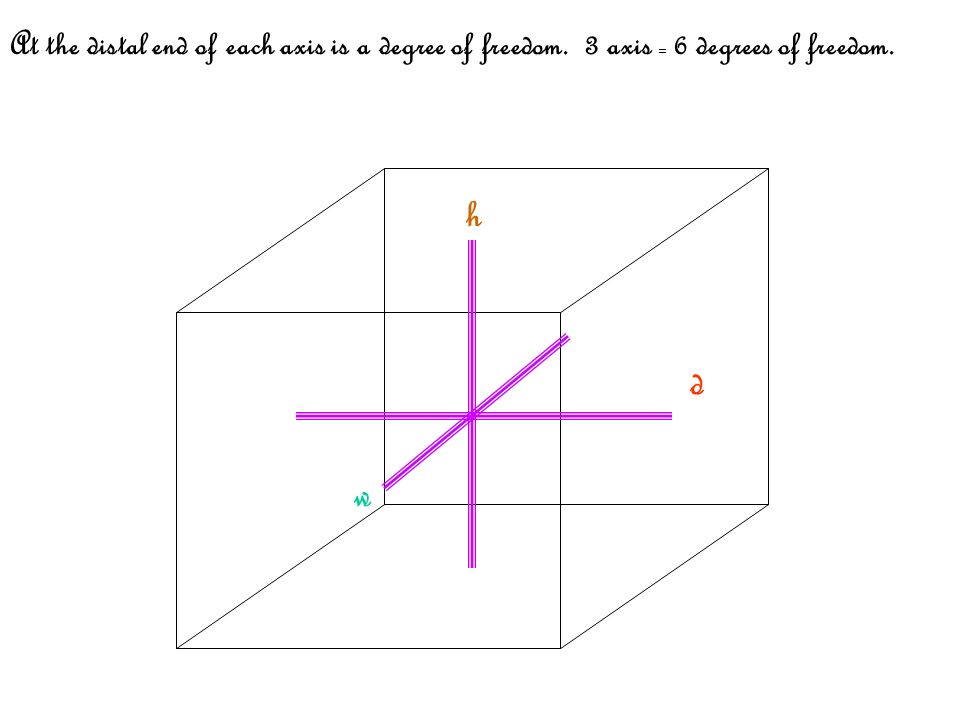 h w d At the distal end of each axis is a degree of freedom. 3 axis = 6 degrees of freedom.