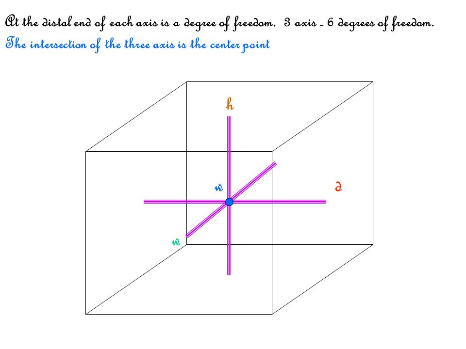 h w d w At the distal end of each axis is a degree of freedom. 3 axis = 6 degrees of freedom. The intersection of the three axis is the center point