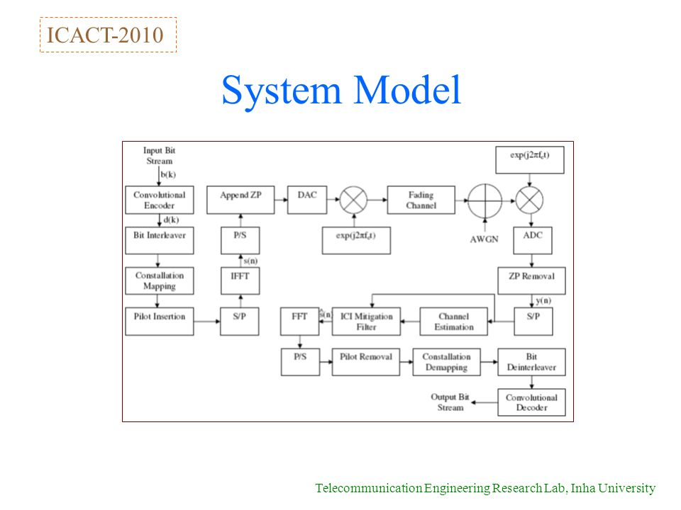 Telecommunication Engineering Research Lab, Inha University System Model ICACT-2010