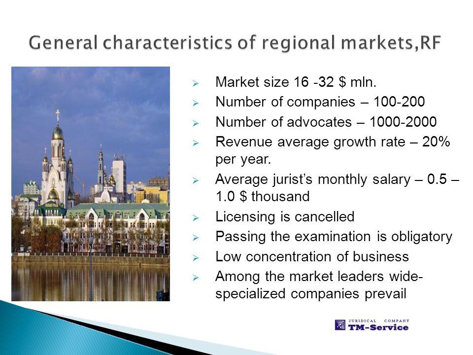 Market size 16 -32 $ mln.