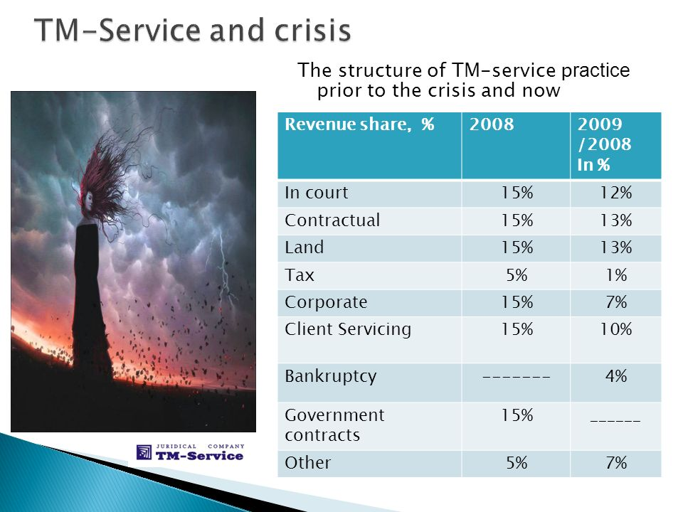 The structure of TM-service p ractice prior to the crisis and now Revenue share, %20082009 /2008 In % In court15%12% Contractual15%13% Land15%13% Tax5%5%1%1% Corporate15%7%7% Client Servicing15%10% Bankruptcy-------4% Government contracts 15%______ Other5%7%7%