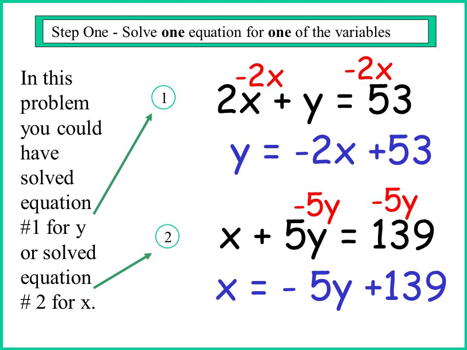 Substitution Method - Step Two Step One - Solve one equation for one of the variables Substitute this expression in the other equation and solve.