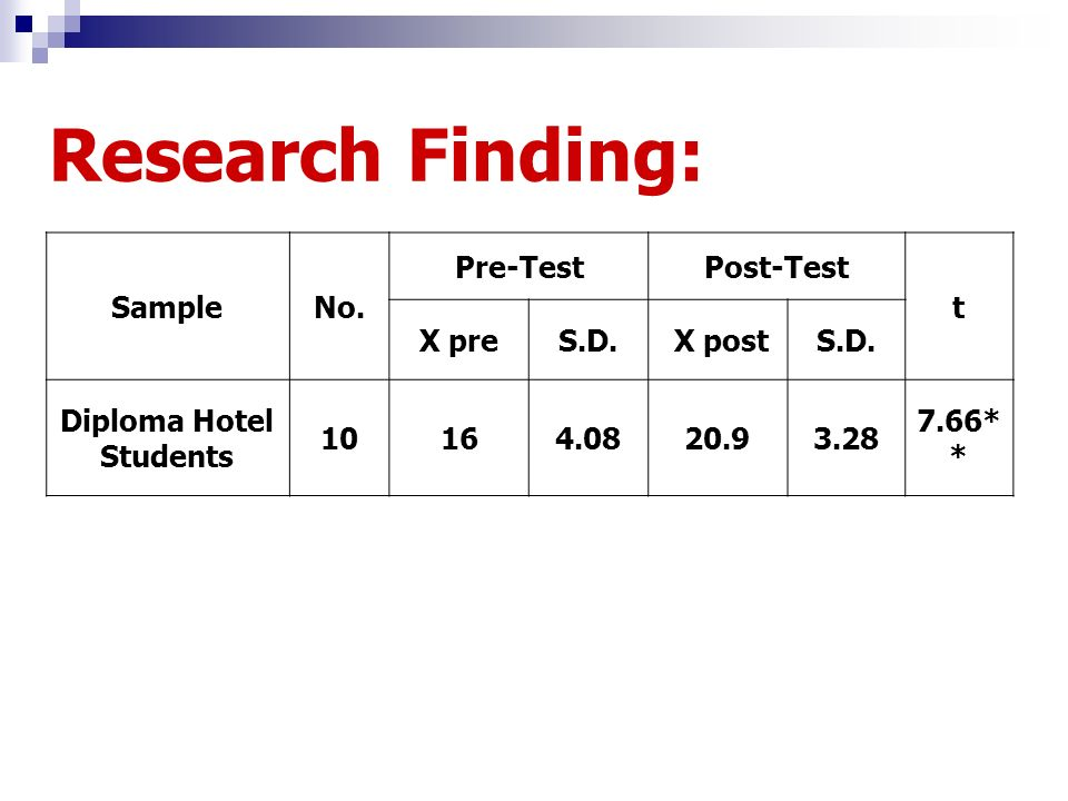 Research Finding: SampleNo. Pre-TestPost-Test t X preS.D. X postS.D. Diploma Hotel Students 10164.0820.93.28 7.66* *