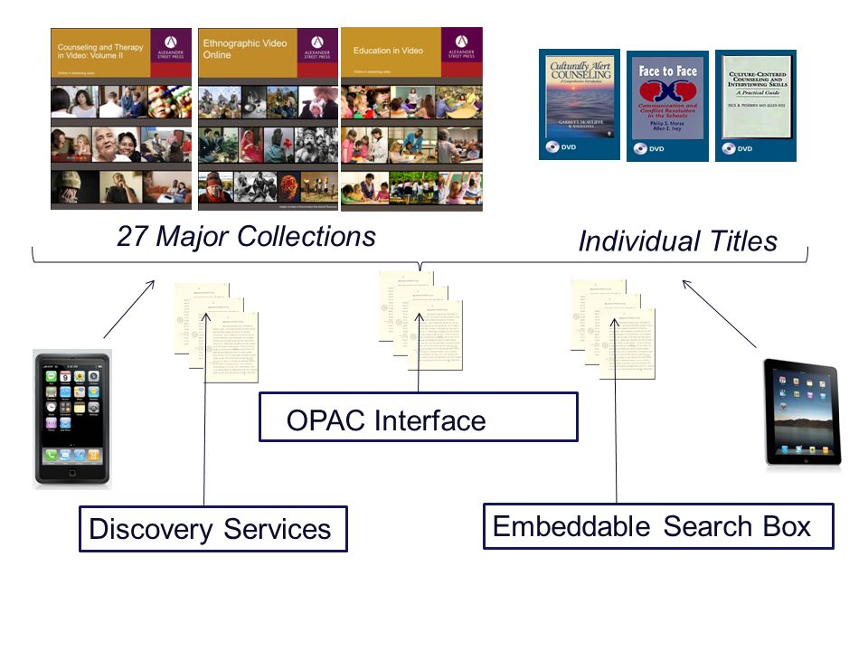 OPAC Interface Embeddable Search Box 27 Major Collections Individual Titles Discovery Services
