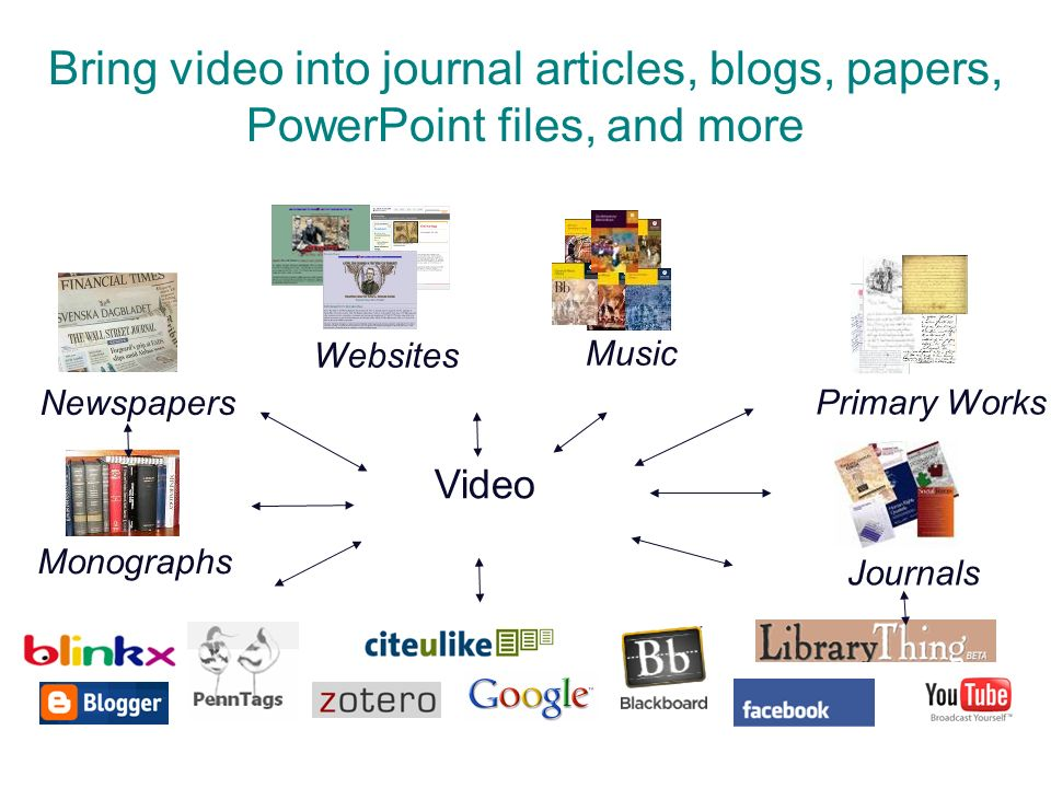 Bring video into journal articles, blogs, papers, PowerPoint files, and more Music Newspapers Websites Monographs Primary Works Journals Video