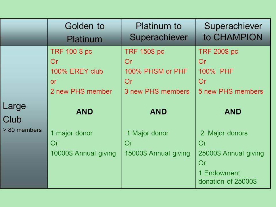 Golden to Platinum Platinum to Superachiever Superachiever to CHAMPION Large Club > 80 members TRF 100 $ pc Or 100% EREY club or 2 new PHS member AND