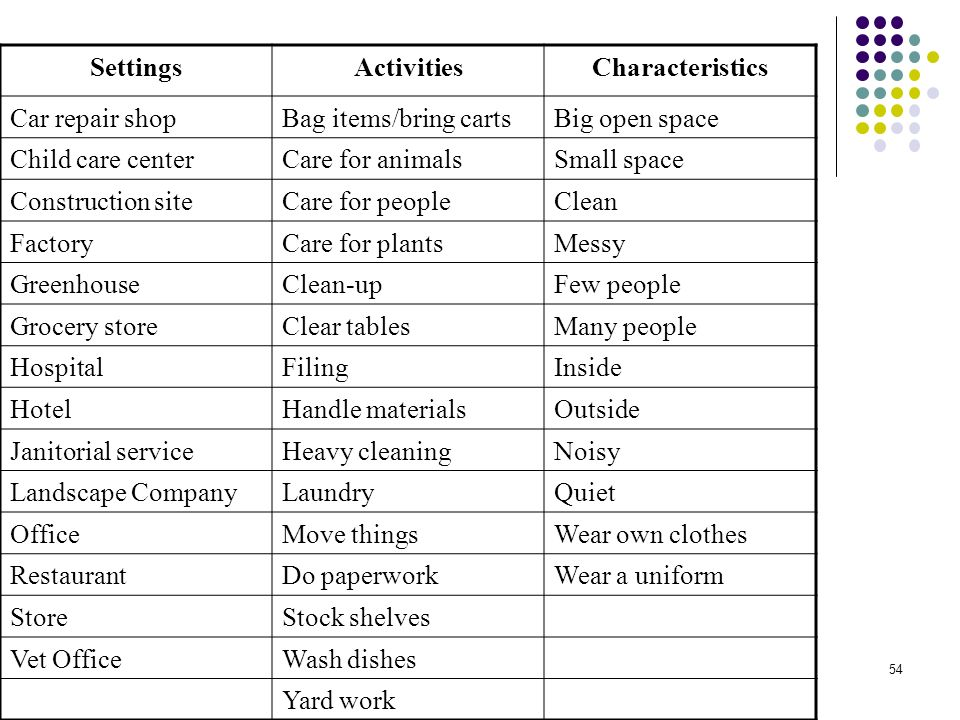 54 SettingsActivitiesCharacteristics Car repair shopBag items/bring cartsBig open space Child care centerCare for animalsSmall space Construction site