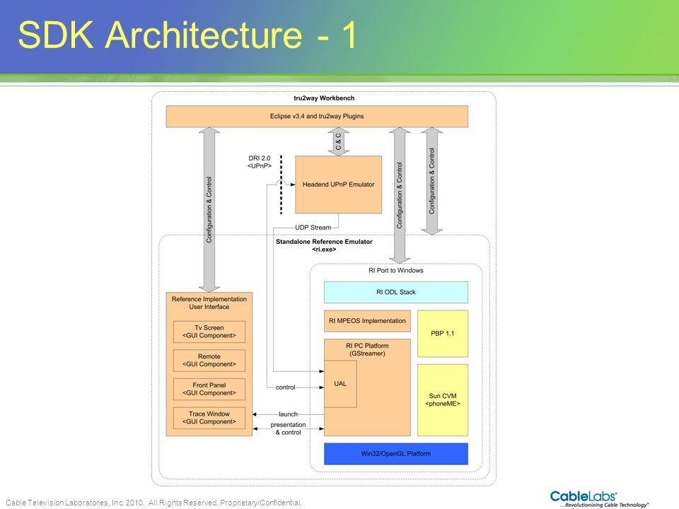 Cable Television Laboratories, Inc. 2010. All Rights Reserved. Proprietary/Confidential. 90 SDK Architecture - 1