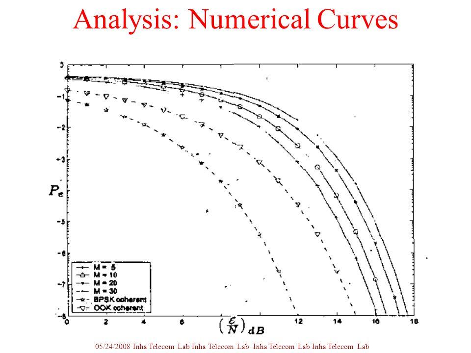 Analysis: Numerical Curves 05/24/2008 Inha Telecom Lab Inha Telecom Lab Inha Telecom Lab Inha Telecom Lab