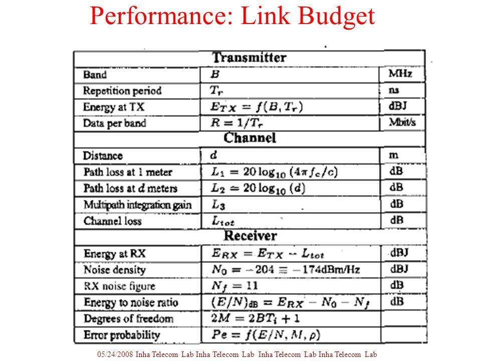 Performance: Link Budget 05/24/2008 Inha Telecom Lab Inha Telecom Lab Inha Telecom Lab Inha Telecom Lab