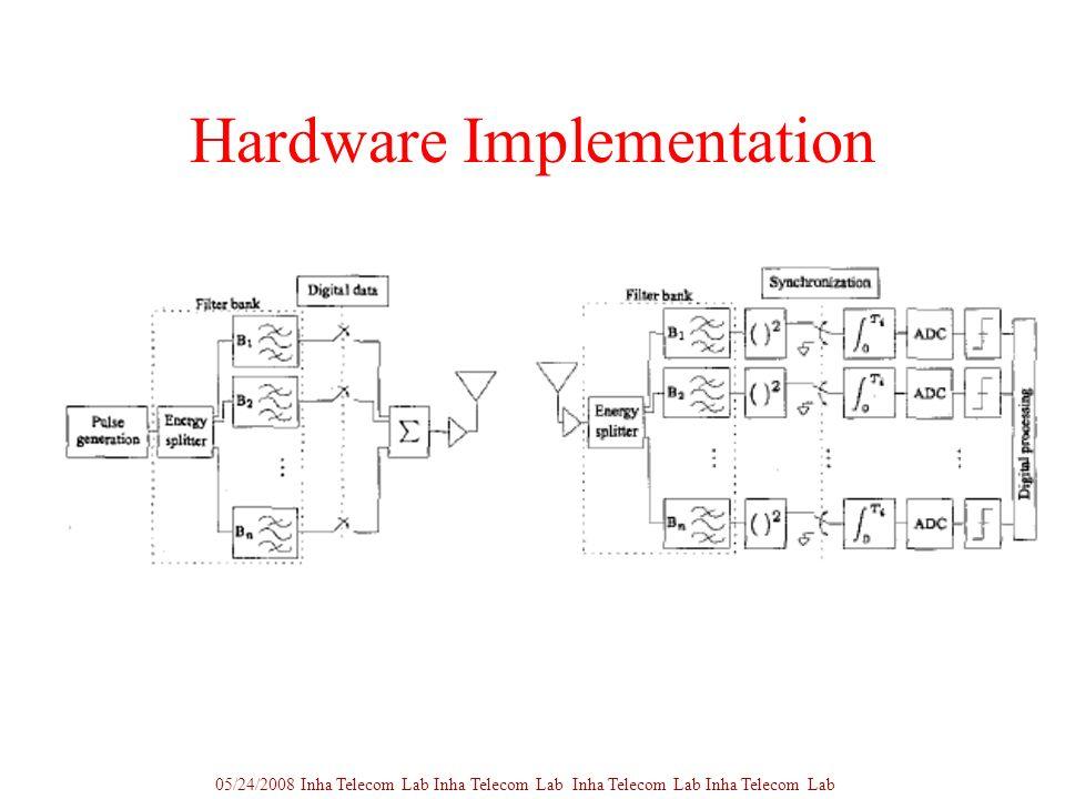 Hardware Implementation 05/24/2008 Inha Telecom Lab Inha Telecom Lab Inha Telecom Lab Inha Telecom Lab