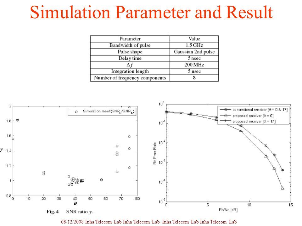 9 Simulation Parameter and Result 08/12/2008 Inha Telecom Lab Inha Telecom Lab Inha Telecom Lab Inha Telecom Lab