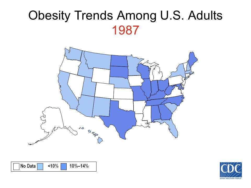 Obesity Trends Among U.S. Adults 1987 No Data <10% 10%–14%