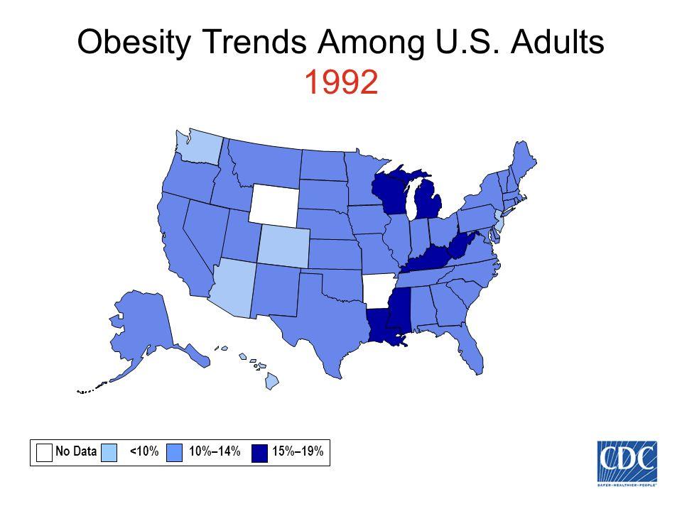 Obesity Trends Among U.S. Adults 1992 No Data <10% 10%–14% 15%–19%