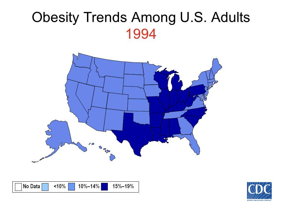 Obesity Trends Among U.S. Adults 1994 No Data <10% 10%–14% 15%–19%