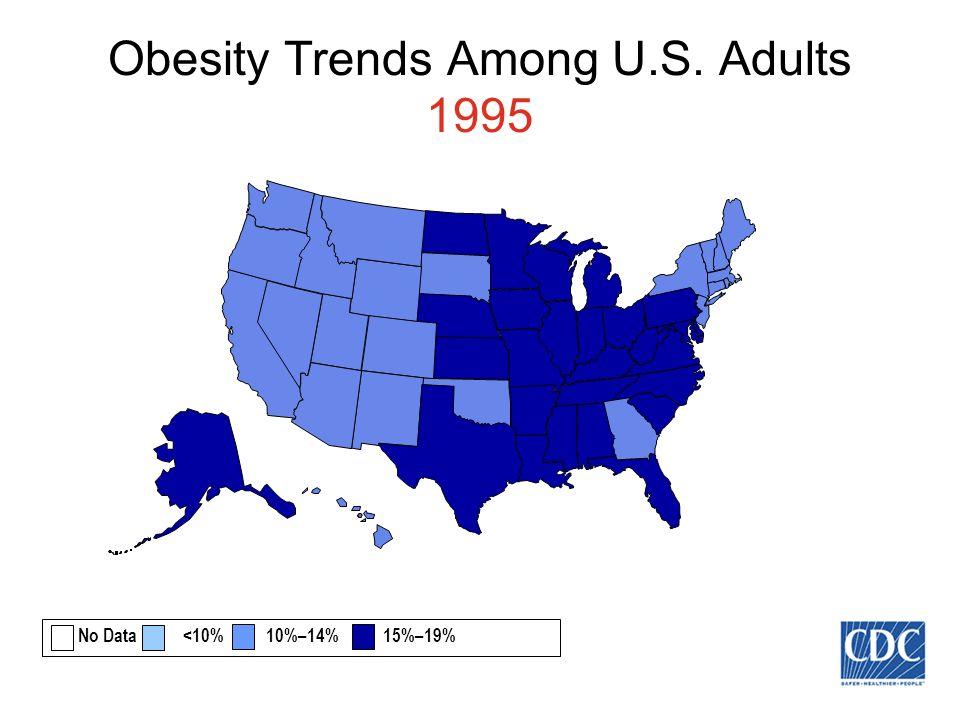 Obesity Trends Among U.S. Adults 1995 No Data <10% 10%–14% 15%–19%