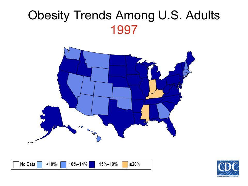 Obesity Trends Among U.S. Adults 1997 No Data <10% 10%–14% 15%–19% 20%