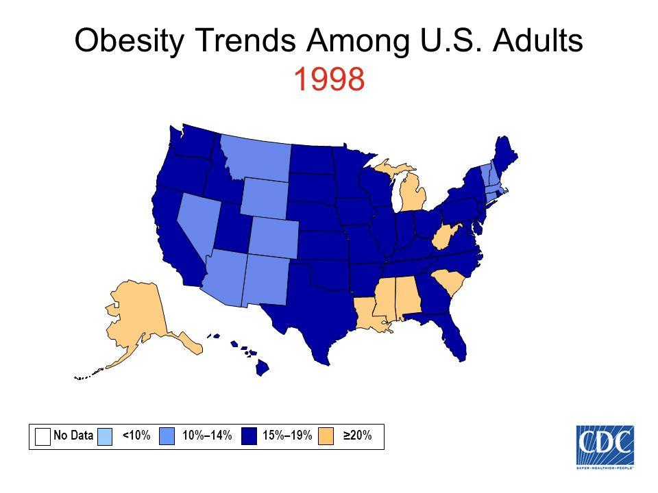 Obesity Trends Among U.S. Adults 1998 No Data <10% 10%–14% 15%–19% 20%