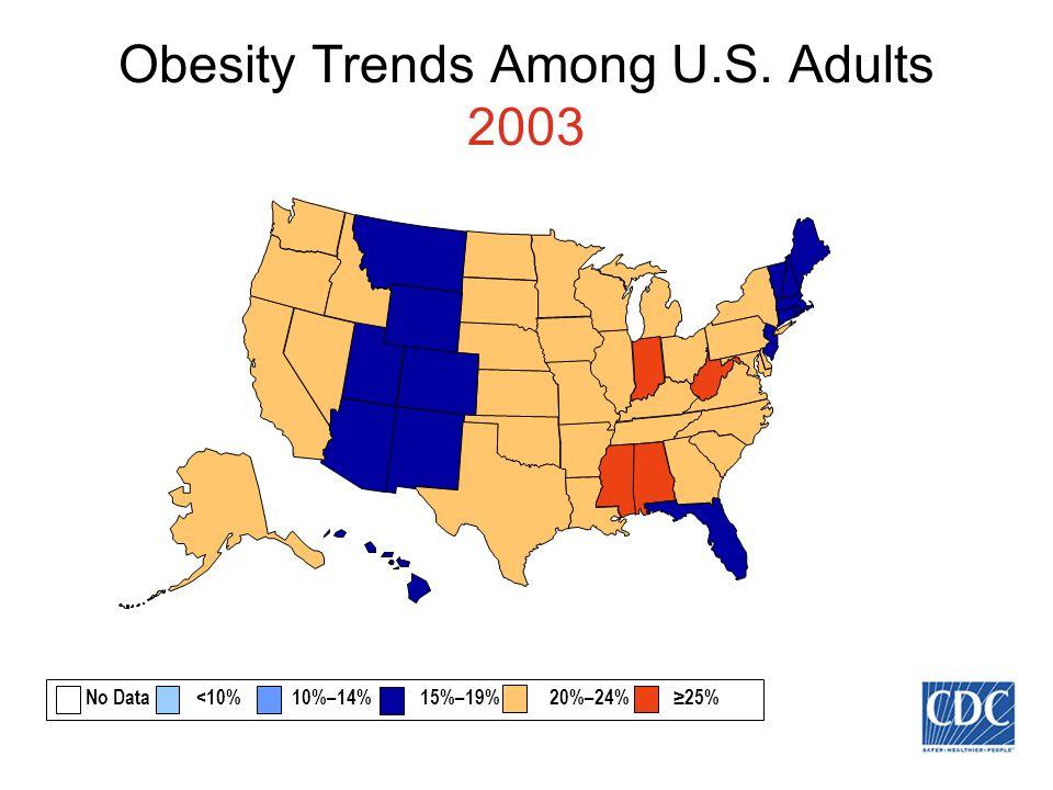 Obesity Trends Among U.S. Adults 2003 No Data <10% 10%–14% 15%–19% 20%–24% 25%