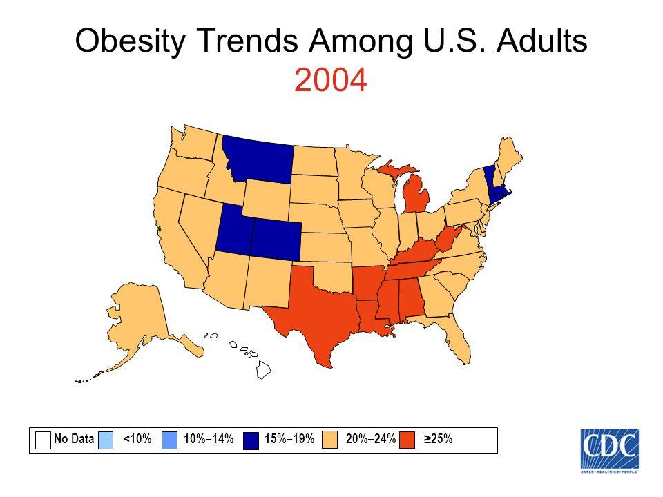 Obesity Trends Among U.S. Adults 2004 No Data <10% 10%–14% 15%–19% 20%–24% 25%