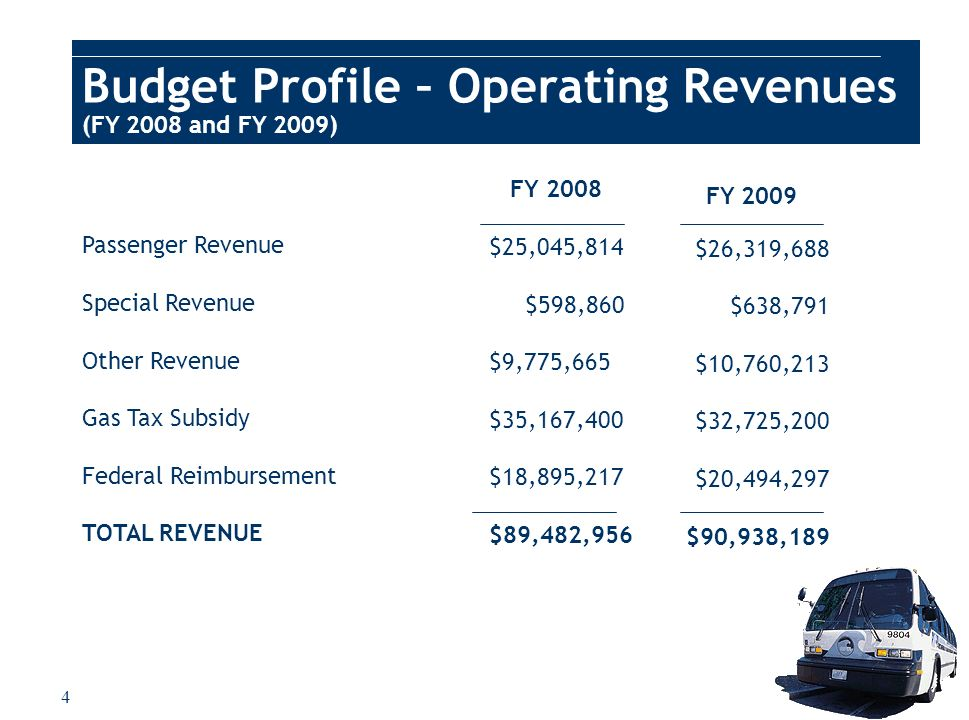 4 Passenger Revenue Special Revenue Other Revenue Gas Tax Subsidy Federal Reimbursement TOTAL REVENUE FY 2009 $26,319,688 $638,791 $10,760,213 $32,725,200 $20,494,297 $90,938,189 FY 2008 $25,045,814 $598,860 $9,775,665 $35,167,400 $18,895,217 $89,482,956 Budget Profile – Operating Revenues (FY 2008 and FY 2009)
