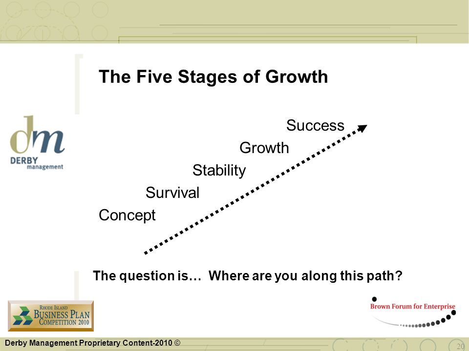 Derby Management Proprietary Content-2010 © 20 The Five Stages of Growth Success Growth Stability Survival Concept The question is… Where are you alon