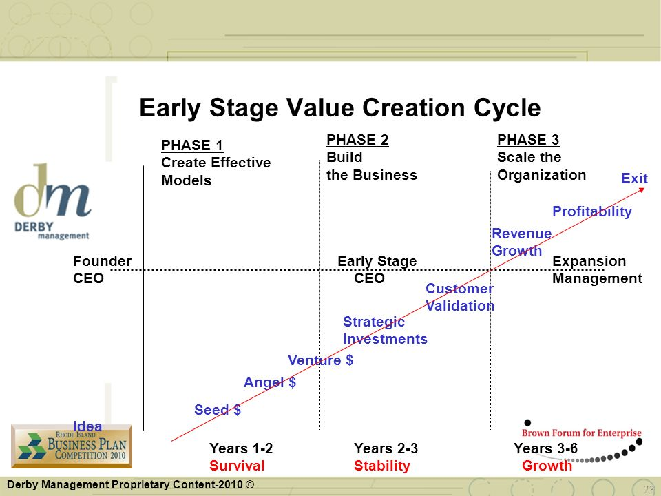 Derby Management Proprietary Content-2010 © 23 Early Stage Value Creation Cycle PHASE 1 Create Effective Models PHASE 2 Build the Business PHASE 3 Sca