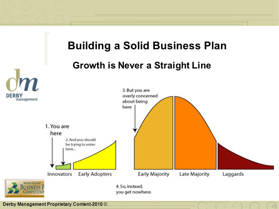 Derby Management Proprietary Content-2010 © Building a Solid Business Plan Growth is Never a Straight Line 45