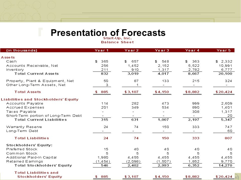 Derby Management Proprietary Content-2010 © 60 Presentation of Forecasts