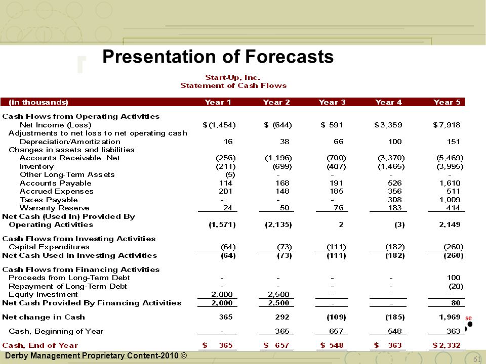 Derby Management Proprietary Content-2010 © 61 Presentation of Forecasts