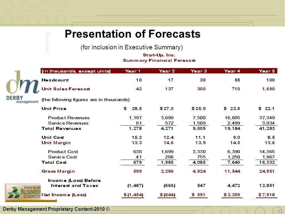 Derby Management Proprietary Content-2010 © 62 Presentation of Forecasts (for inclusion in Executive Summary)