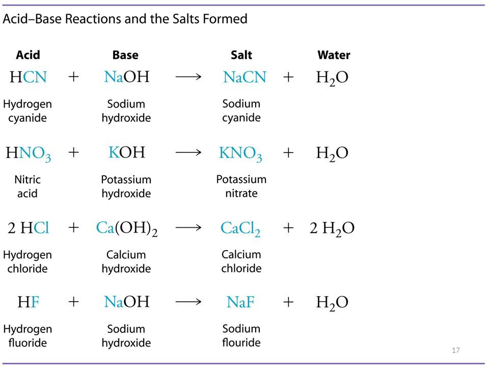 Acid-Base Neutralization Reactions – HCl (aq) + NaOH(aq) H 2 O(l) + NaCl (aq) – HNO 3 (aq) + NaOH(aq) H 2 O(l) + NaNO 3 (aq) Neutralization occurs whe