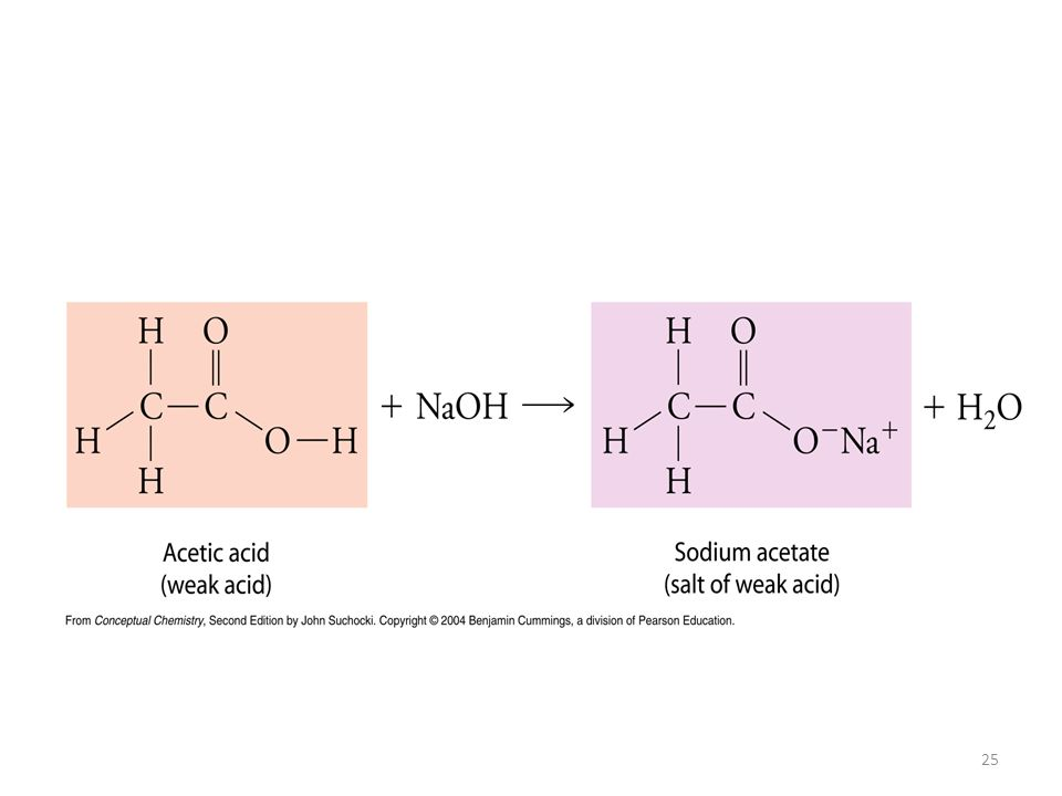 Weak acid + Strong base The neutralization of a weak acid with a strong base involves a strong and weak electrolyte Consider the neutralization of ace