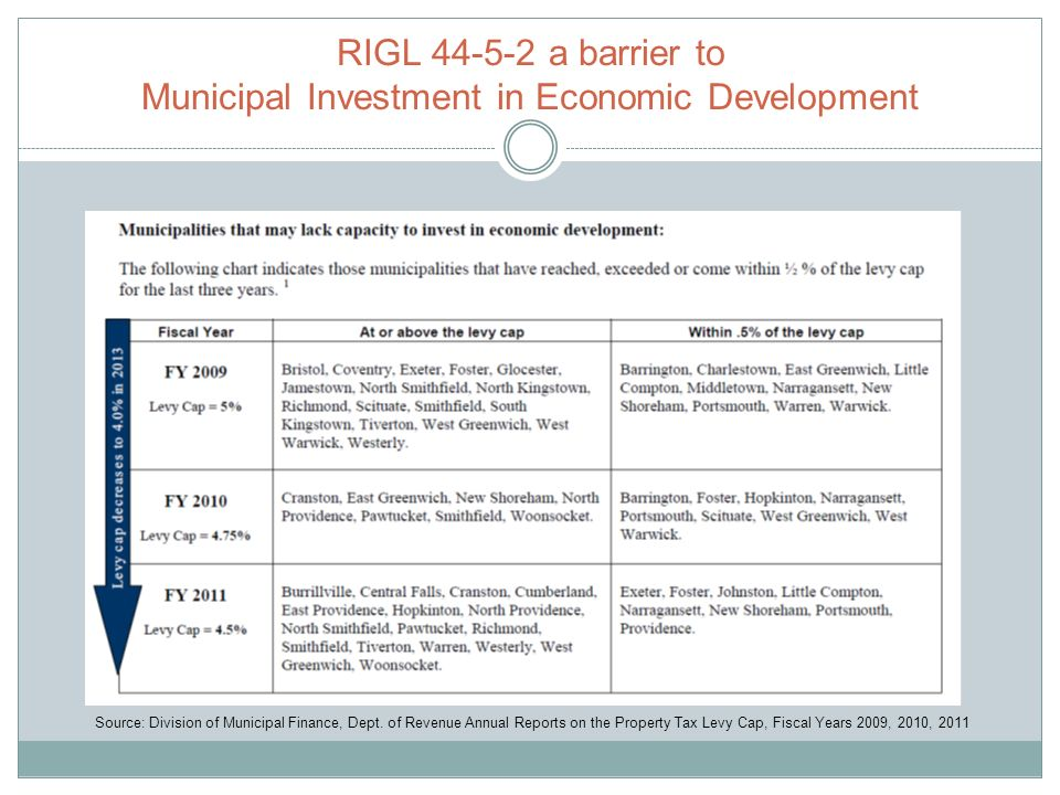 RIGL 44-5-2 a barrier to Municipal Investment in Economic Development Source: Division of Municipal Finance, Dept.