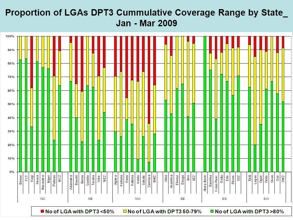 Proportion of LGAs DPT3 Cummulative Coverage Range by State_ Jan - Mar 2009