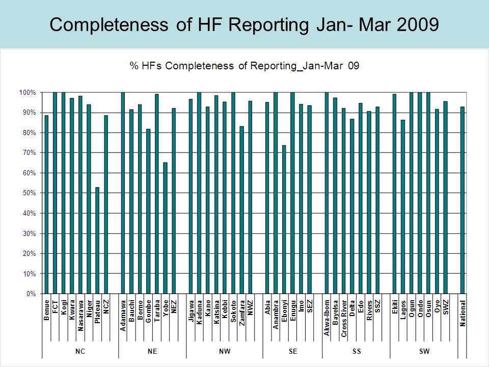 Completeness of HF Reporting Jan- Mar 2009