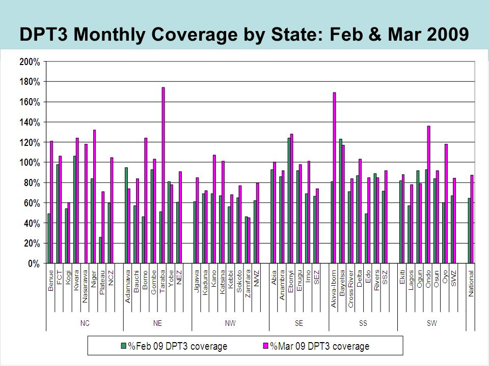 DPT3 Monthly Coverage by State: Feb & Mar 2009