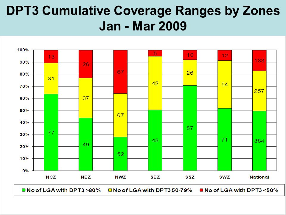 DPT3 Cumulative Coverage Ranges by Zones Jan - Mar 2009