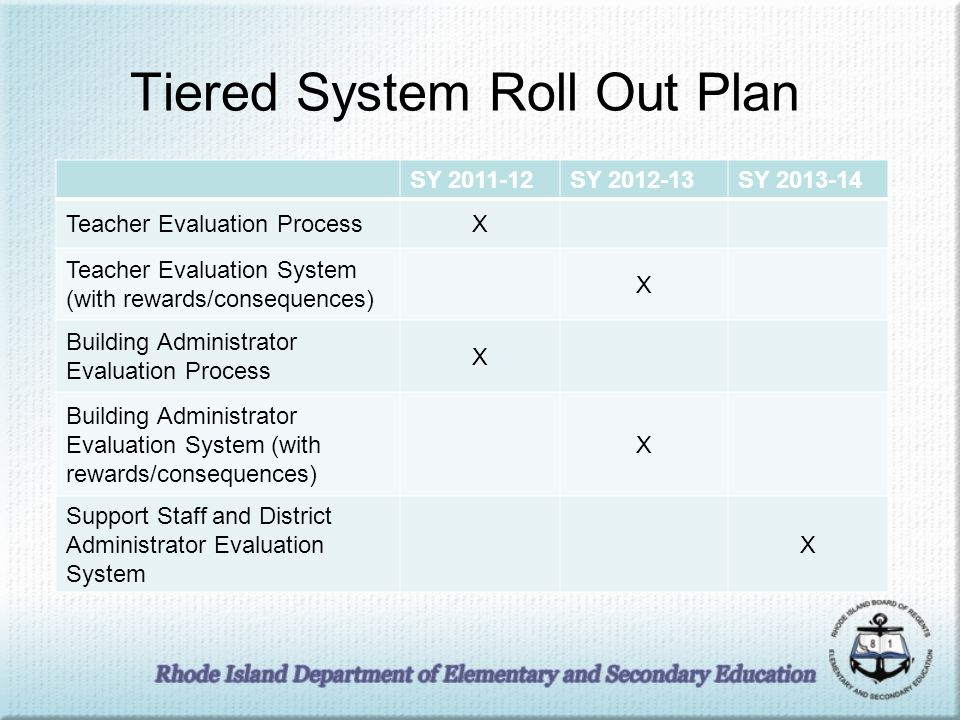 Overview of core elements of the RI Teacher Evaluation Model (current iteration) Evaluation and development go hand in hand.