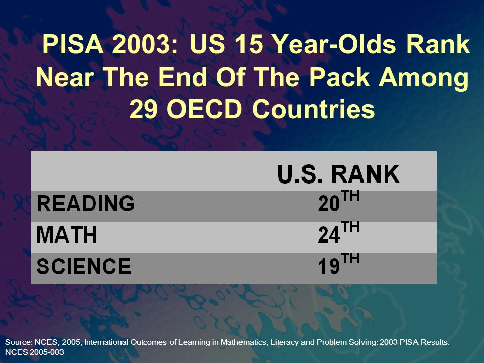 PISA 2003: US 15 Year-Olds Rank Near The End Of The Pack Among 29 OECD Countries Source: NCES, 2005, International Outcomes of Learning in Mathematics, Literacy and Problem Solving: 2003 PISA Results.