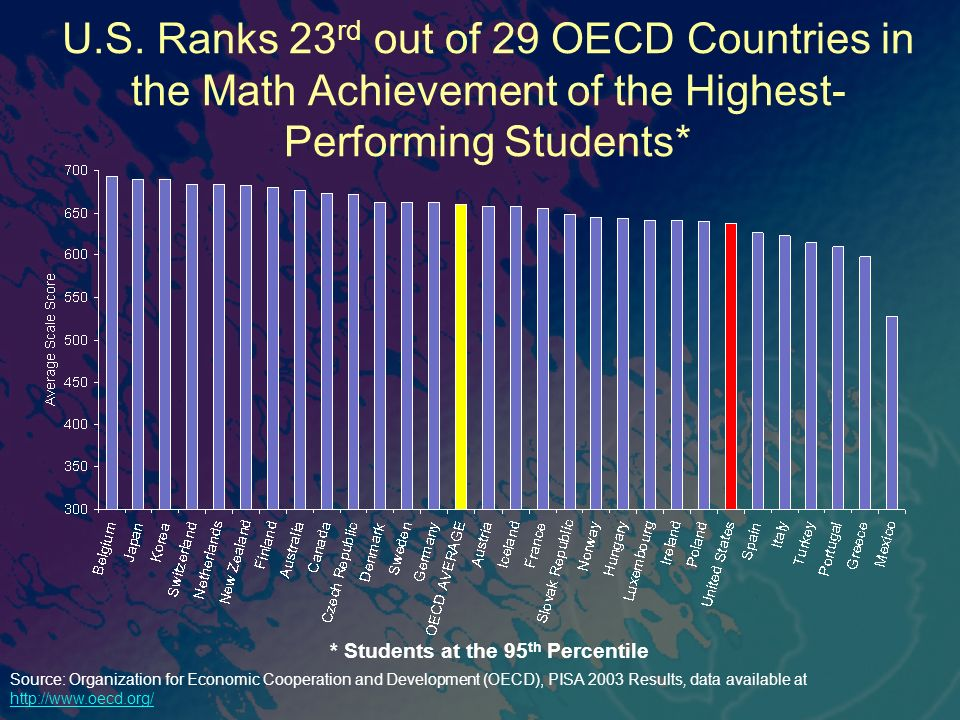 U.S. Ranks 23 rd out of 29 OECD Countries in the Math Achievement of the Highest- Performing Students* * Students at the 95 th Percentile Source: Orga