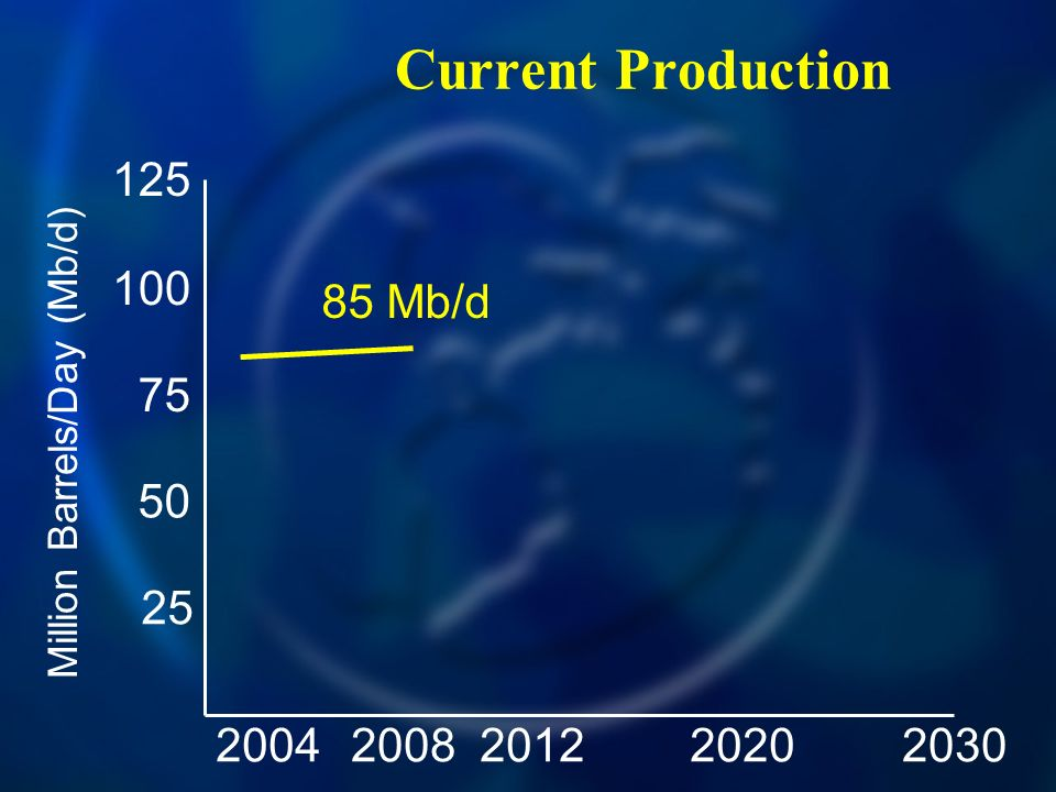 Current Production 20042030200820122020 125 100 75 50 25 Million Barrels/Day (Mb/d) 85 Mb/d