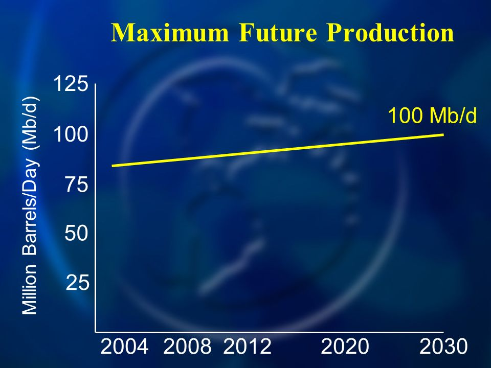 Maximum Future Production 20042030200820122020 125 100 75 50 25 Million Barrels/Day (Mb/d) 100 Mb/d