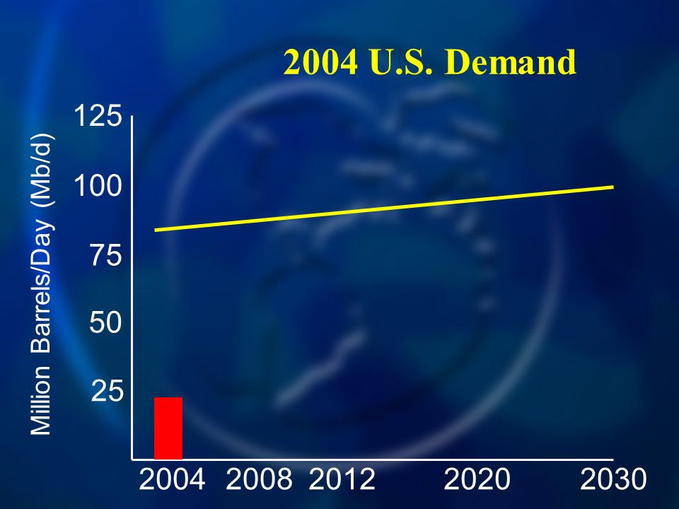 2004 U.S. Demand 20042030200820122020 125 100 75 50 25 Million Barrels/Day (Mb/d)