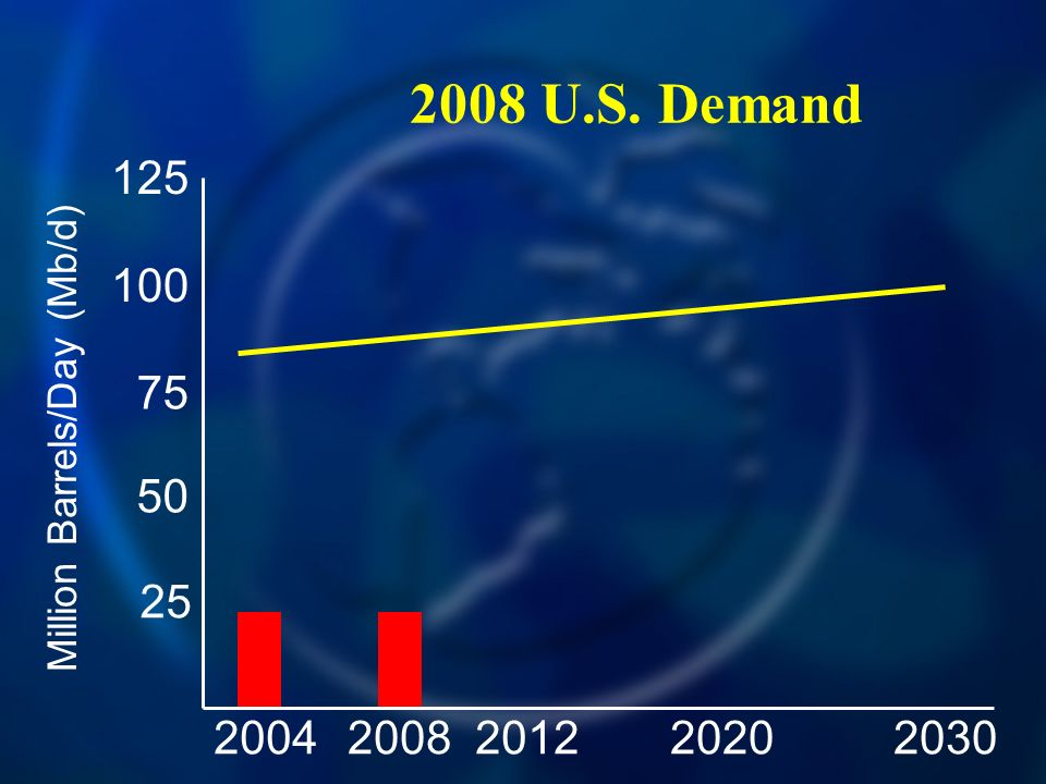 2008 U.S. Demand 20042030200820122020 125 100 75 50 25 Million Barrels/Day (Mb/d)